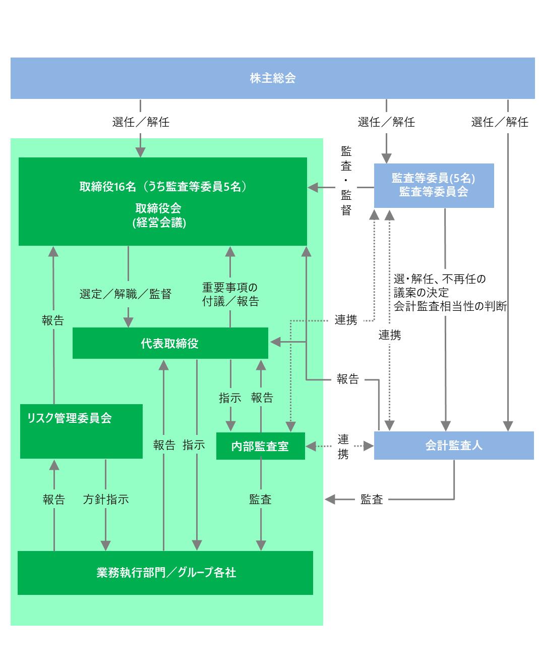 公表プロセス